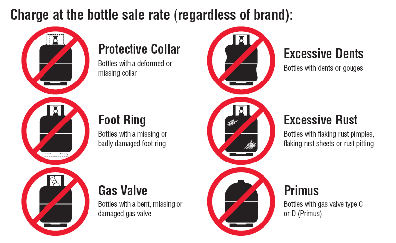 9kg gas bottle requirements